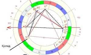 Второй дом гороскопа в натальной карте