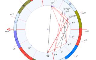 4(четвертый) дом гороскопа — за что отвечает