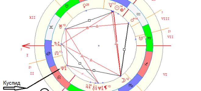 Третий дом гороскопа в натальной карте
