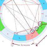 схема структура домов гороскопа