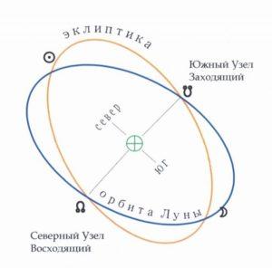 Лунный узел-схема