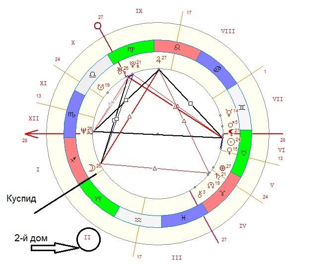 второй дом гороскопа