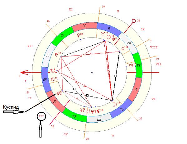 третий дом гороскопа