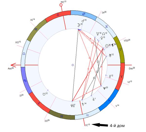 4 дом гороскопа